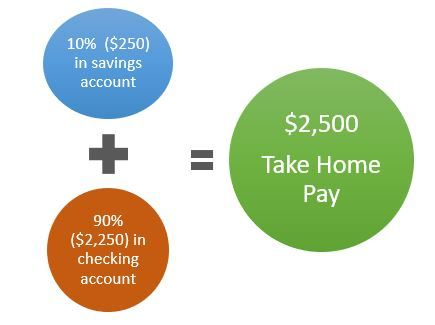 take home pay calculation