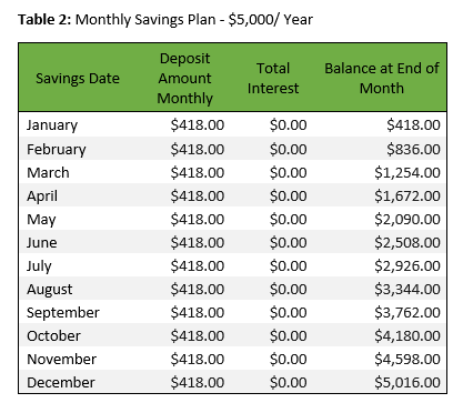 monthly saving plan table for $5000 per year